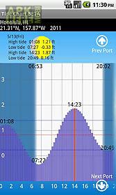 tide chart free