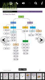 bahasa arab pemula - sharaf